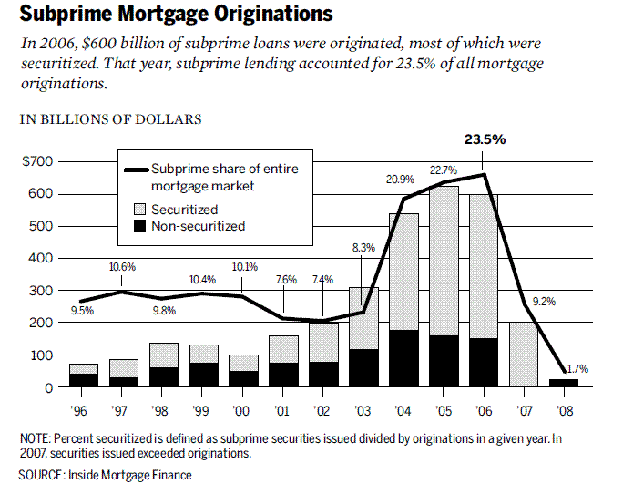 subprime_mortgage_originations_1996-2008.gif